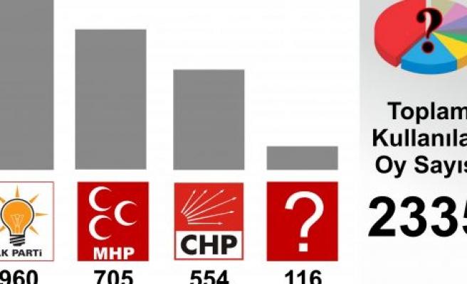 Yerel Seçimlerin Nabzı Demeç'te Atıyor